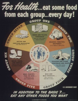 USDA poster to eat one of each food group daily